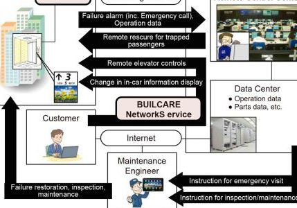 New-Infrastructure-of-Elevator-Remote-Monitoring-System-and-Expansion-of-Services