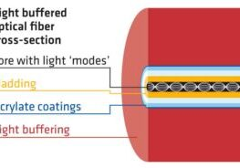 Optical-Fiber-in-Elevator-Traveling-Cable