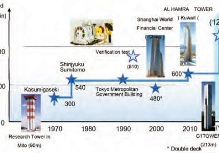 Technological-Development-of-the-Ultra-High-Speed-Elevator-with-a-Speed-of-1200-mpm