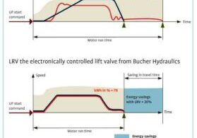 Variable-Frequency-Drive-Systems-for-Hydraulic-Elevators